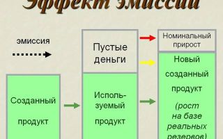 Что такое эмиссия денег простыми словами