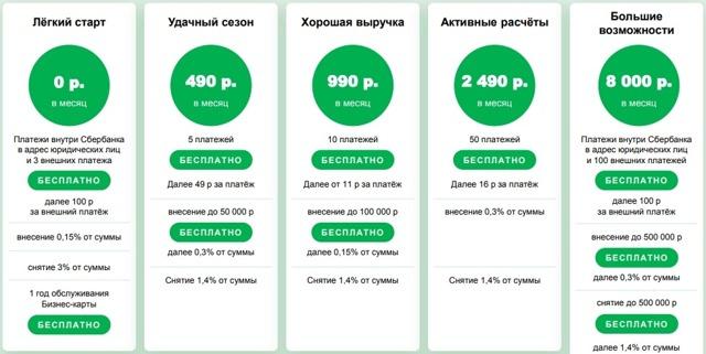 Как открыть расчетный счет для ООО в Сбербанке: стоимость обслуживания
