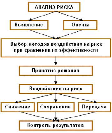 Как составить бизнес-план для получения кредита: образец