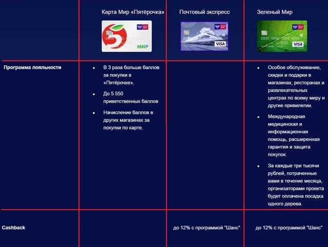 Кредитная карта Почта Банка: виды, условия, оформление