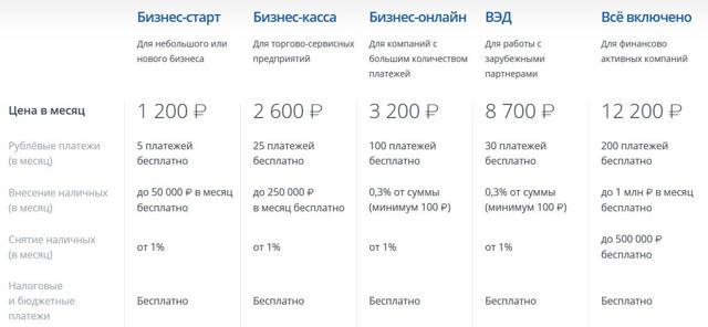 Расчетный счет ВТБ24 для ООО и ИП