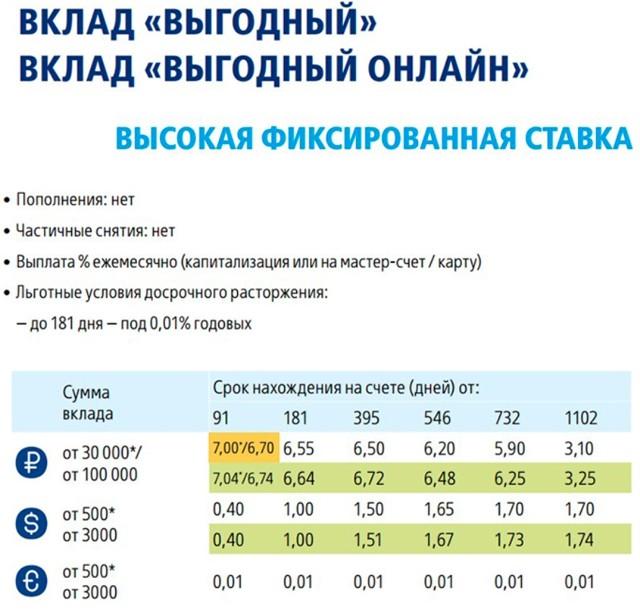 Куда лучше сделать вклад под выгодный процент: Сбербанк, ВТБ