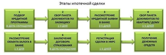 Что такое ипотека - простым языком