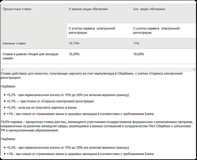 Ипотека от Сбербанка в 2019 году: условия и проценты на сегодня