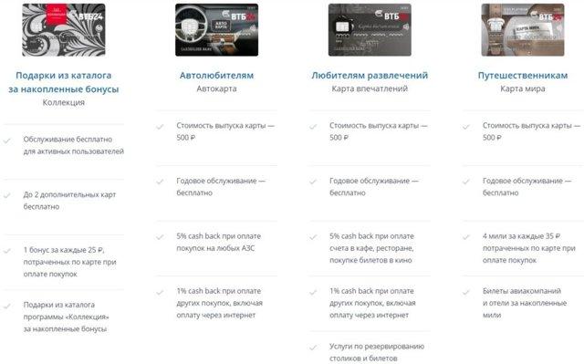 Дебетовые карты ВТБ 24: виды, условия, срок изготовления