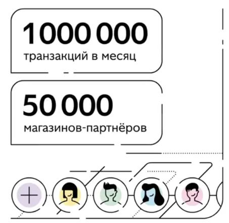 Карта рассрочки «Совесть» — в чем подвох?