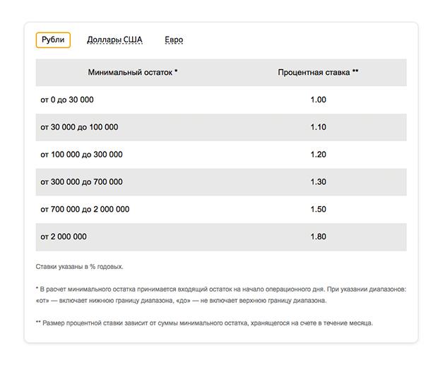 Сберегательный счет в Сбербанке - что это такое