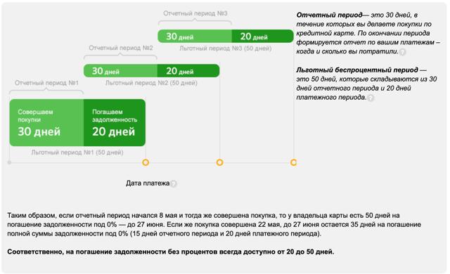 Кредитная карта Сбербанка на 50 дней: условия, оформление и льготный период
